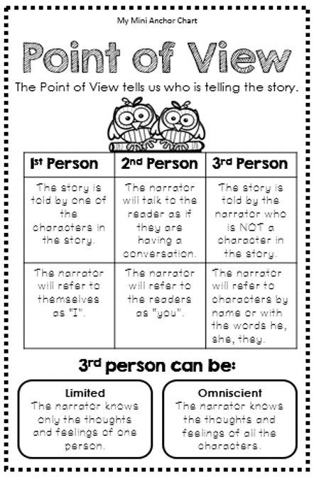Point of View Anchor Chart - Mini Anchor Charts are a great addition to your interactive reading journal