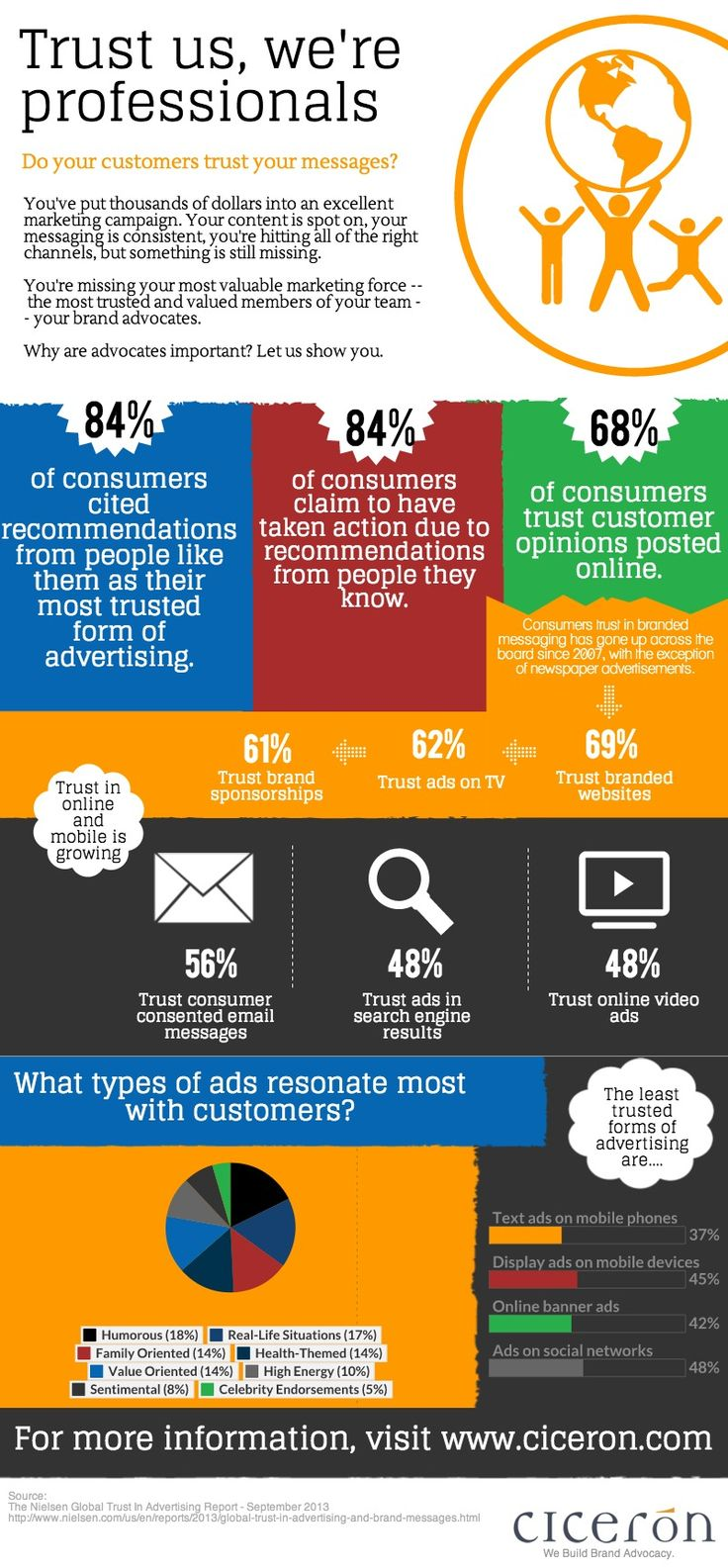 Less Than Half Of Customers Trust Ads On Social Networks [INFOGRAPHIC] - AllTwitter