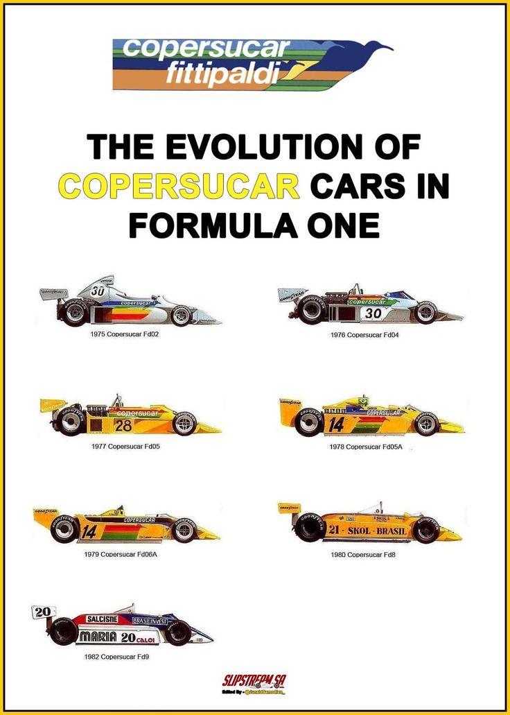 The Evolution of Copersucar cars