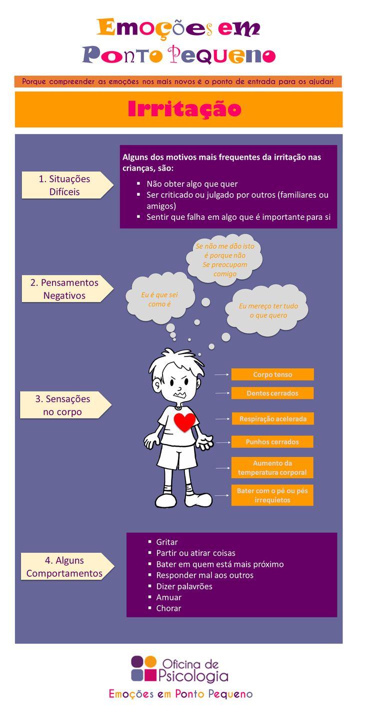 Como é a expressão da irritação nos miúdos?