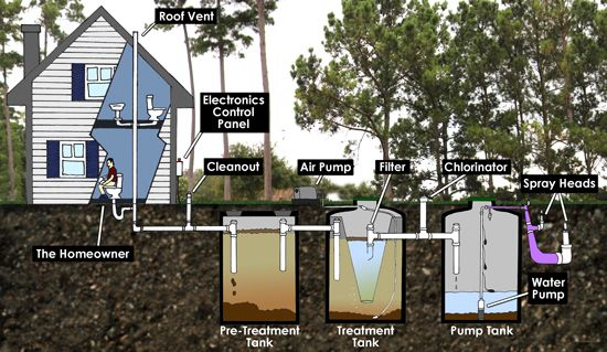 Septic System Flow Chart.