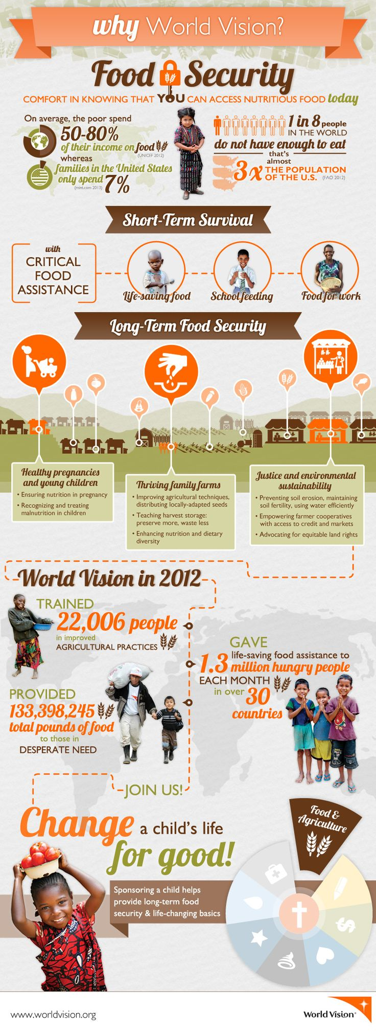 Help hungry people with World Vision & ohAmandas monthly mission!