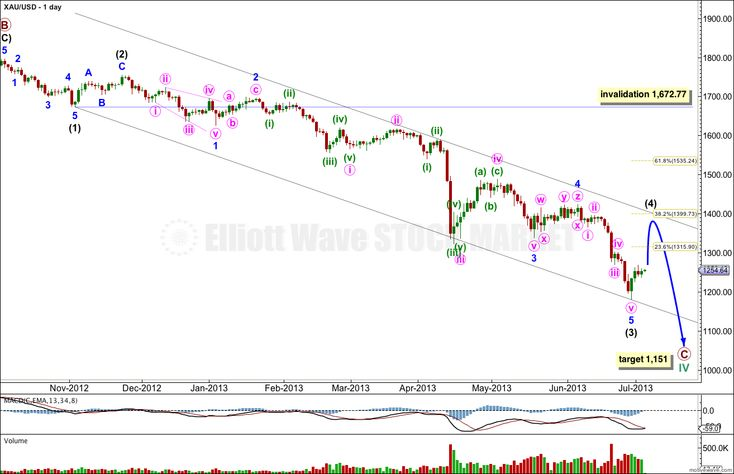 GOLD Elliott Wave Technical Analysis – 3rd July, 2013 Last week's analysis of gold expected upwards movement from a low of 1,221.88. Price moved lower first to reach down to 1,180.40, $41.48 below where I had expected the low to be. However, we did not see a trend channel breach on the hourly chart and did not have confirmation that a low was in place, until after price moved lower...