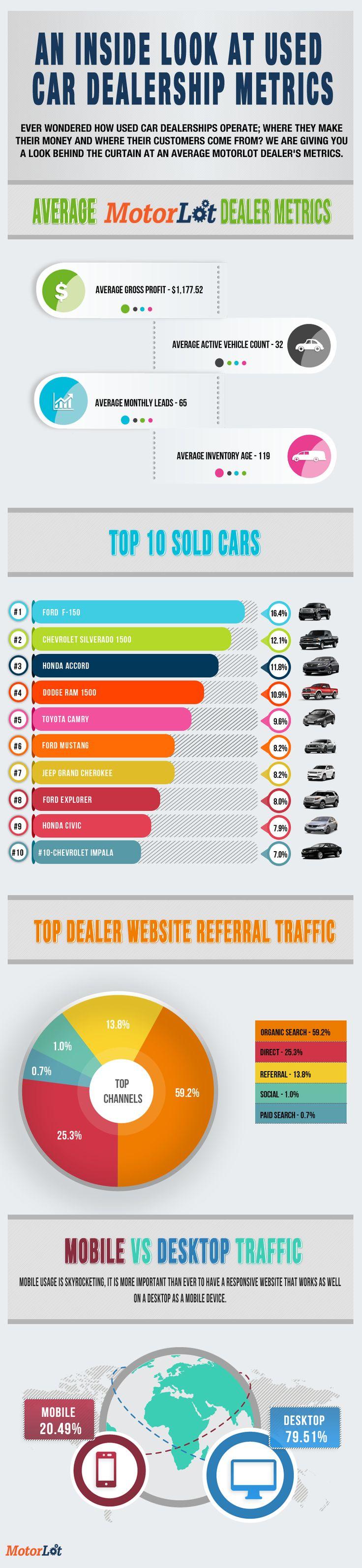 An Inside Look At Used Car Dealership Metrics