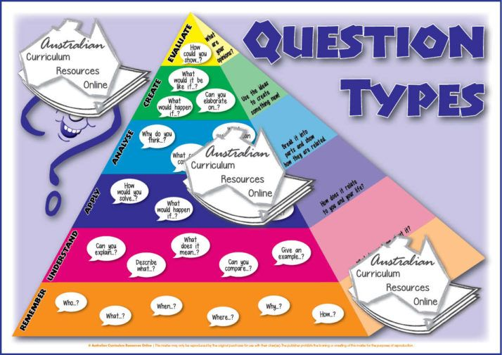 Poster-Question Types