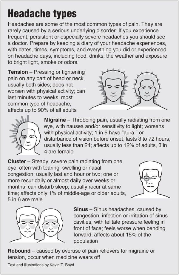 different types headaches chart