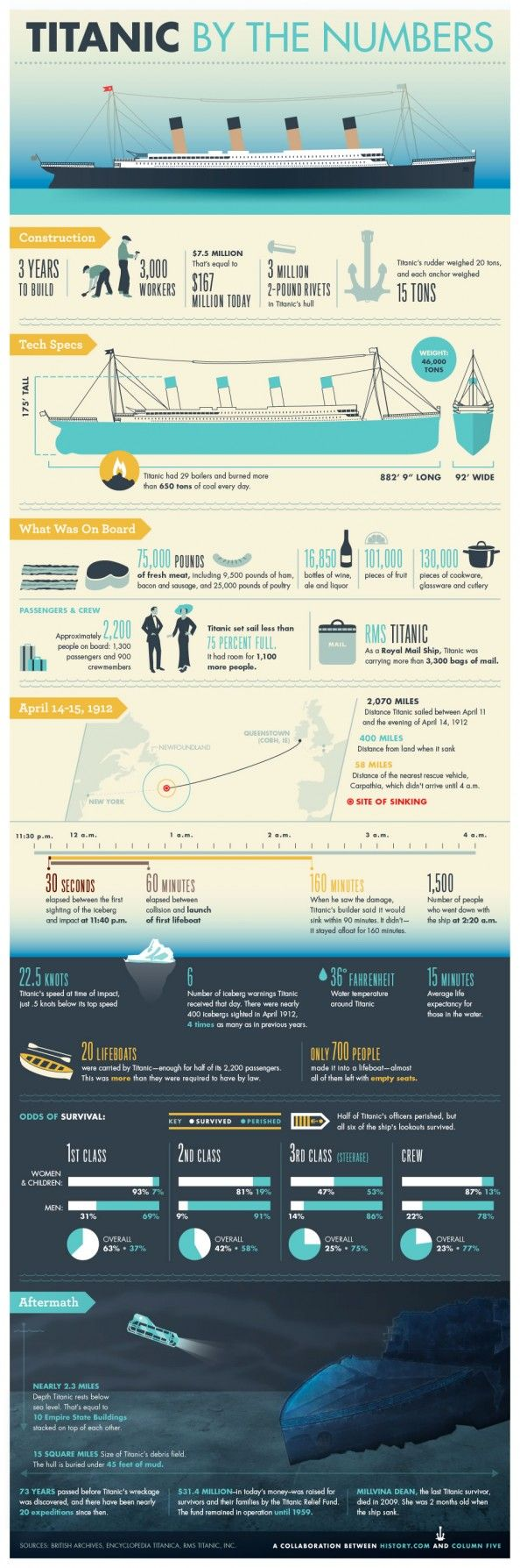 Titanic By the Numbers Infographic (for my son who loves the Titanic)