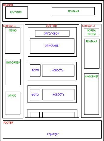 Пример внешней структуры сайта