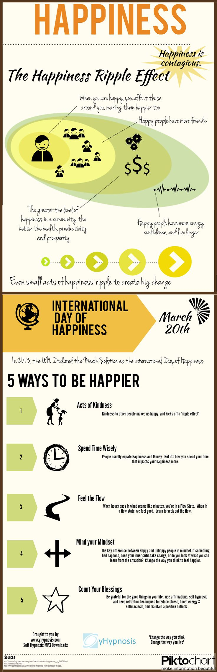 5 ways to increase your Happiness. (Infographic) | yHypnosis