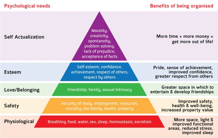 Benefits of Decluttering / Maslow's Hierarchy of Needs : by Cherry Rudge, Rainbow Red