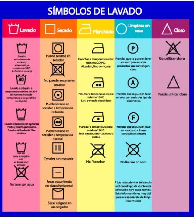 Símbolos de lavado, etiquetas de la ropa