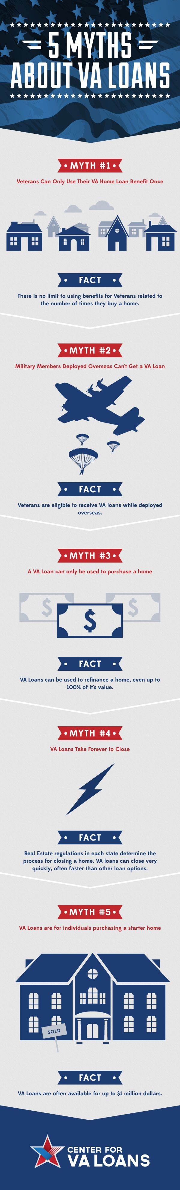 17 best images about va loans on pinterest 5 facts about va loans infographic xflitez Images