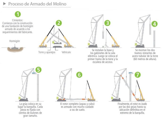 Proceso de armado del molino eólico - Infografía completa en el sitio de Barrick Sudamérica http://barricksudamerica.com