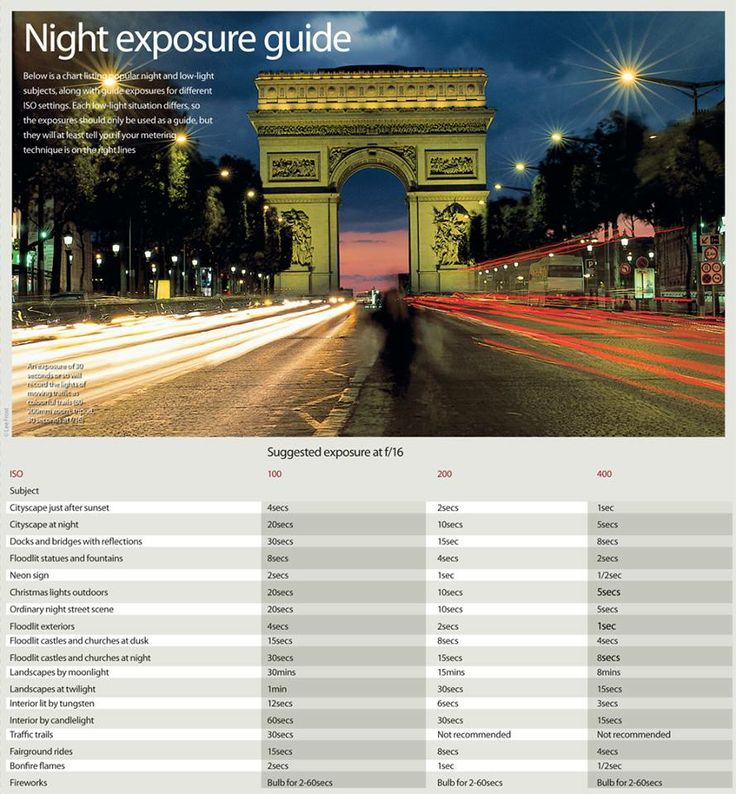 Nighttime exposure guide