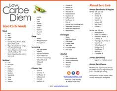Zero Carb Food List - Pritable list of 120 zero carb and (almost) zero carb foods. Great for Atkins Induction or ketosis.