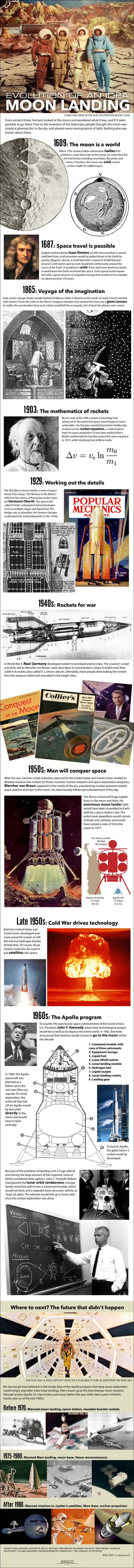 For centuries before Apollo 11 landed on the moon, the idea of going there stirred people's imaginations. See the 350-year history of moon exploration in this Space.com infographic.