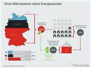 Suche Energiewende ohne waermesektor. Ansichten 1974.