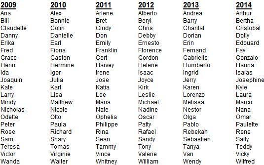 2013 Hurricane Names | 2013 Hurricane Names and How They are Chosen | HurricaneStorms.net