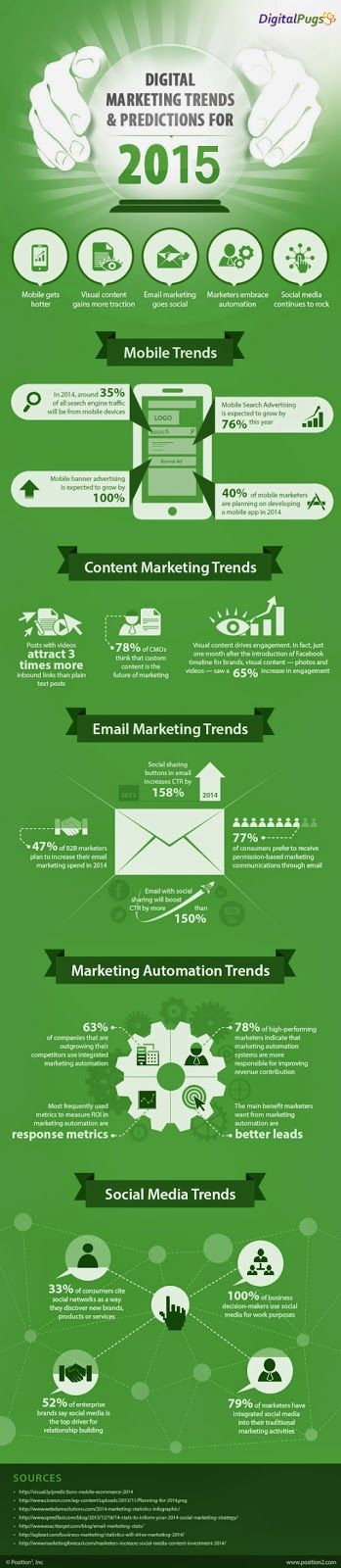 Digital Marketing Trends & Predictions For 2015 #infographic