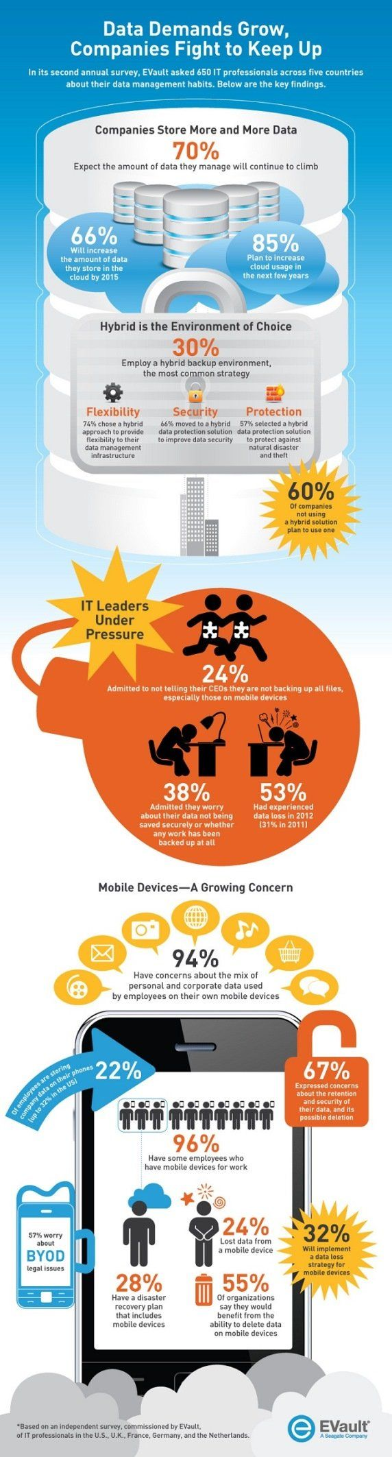 Companies store more and more data cloud infographic