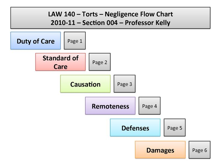 relationship between the law of tort This booklet deals with the law of torts in kenya concepts include: the relationship between the risk and the measures taken: tort law will tolerate self-help, such as reasonable force to expel a trespasser.