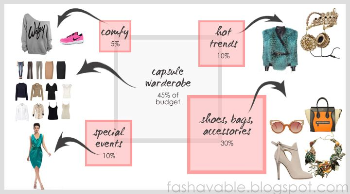 style essentials warderobe. perfect clothes, accessories and trends from FASHAVABLE.BLOGSPOT.COM