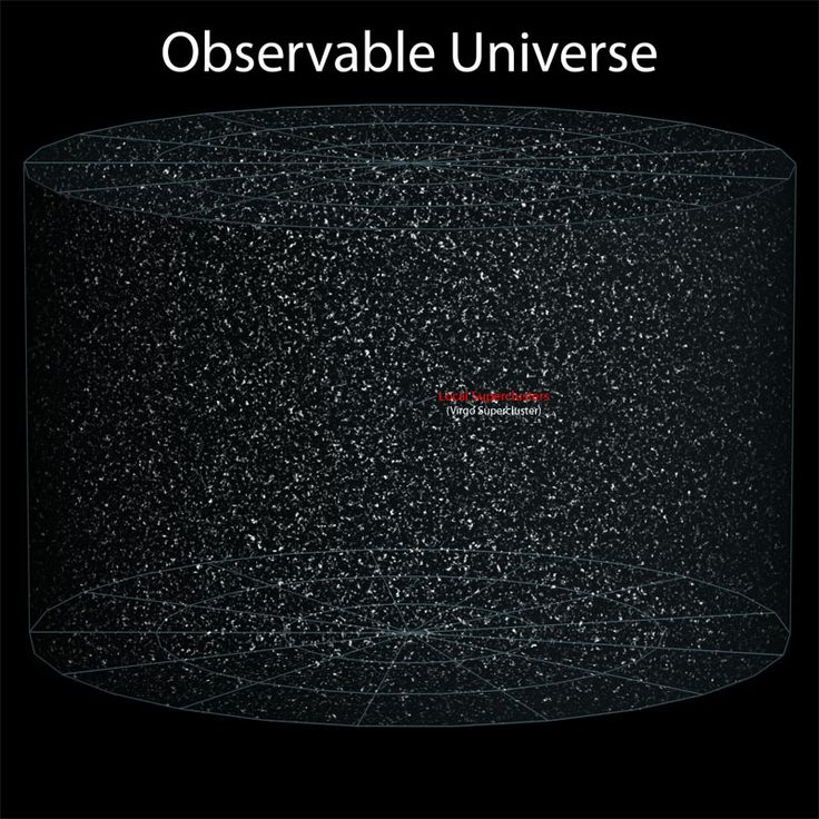 Earth in comparison to our observable universe!