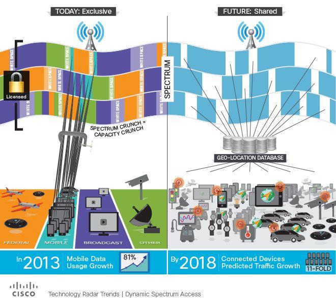 3G4G Small Cells Blog: Dynamic Spectrum Access (DSA) techniques ...