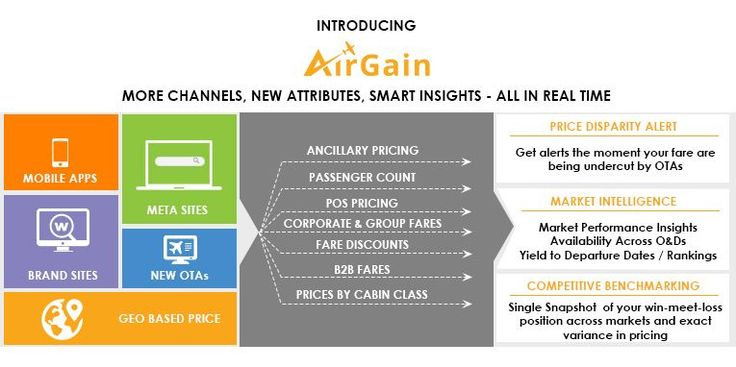 Rategain Brings Real-Time, Big Data Intelligence to Airline Pricing  #airfarestrategy #airlinepricing #airfareintelligence