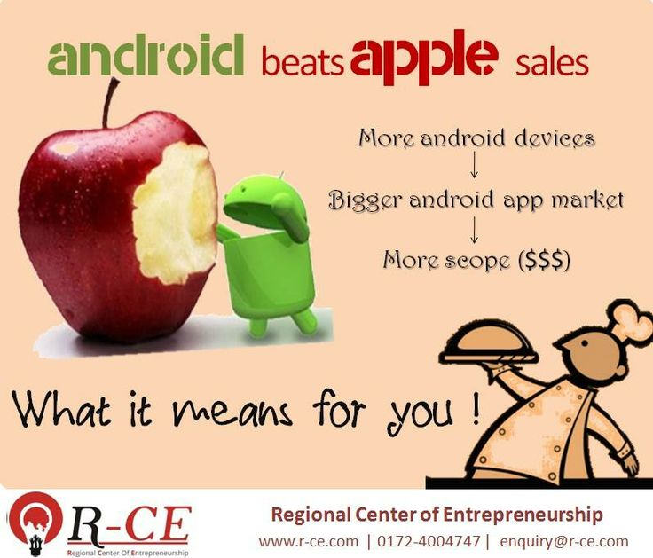 Aha !! Android beats Apple sales  Android has created waves since its launch in smartphone market. Every week we hear launch of new android devices. Android is bagging the place of No 1 Mobile OS.   More devices implies to more android app development thus more jobs (freelancing and on job portals) for android app developers.  R-CE offers professional training courses for Android and freelancing techniques to earn money online.  Write to us: enquiry@r-ce.com  News Source: Trak.in