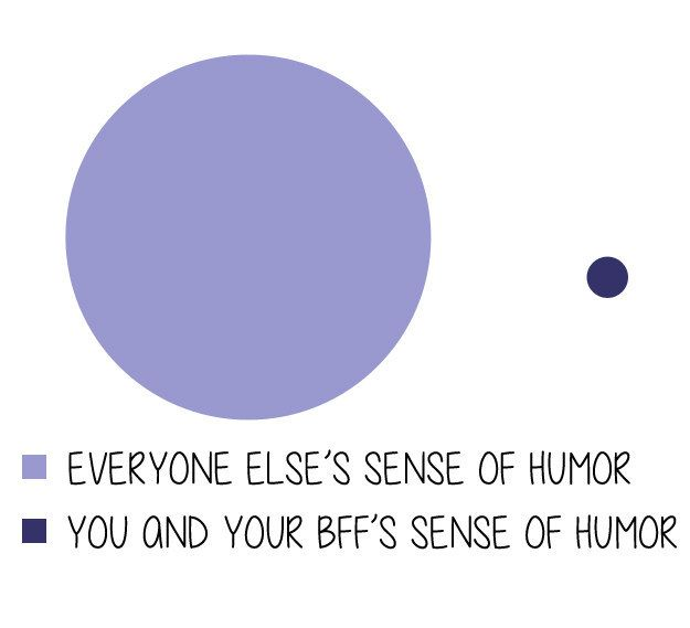 These Charts Perfectly Sum Up Your Relationship With Your Best Friend