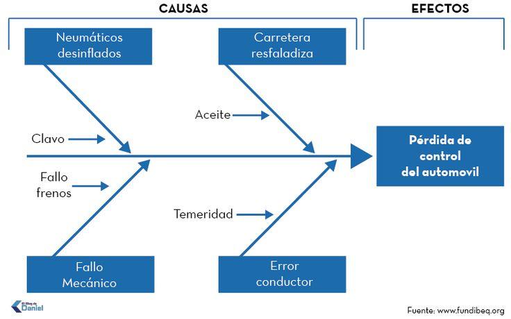 Diagrama causa efecto ejemplo - trabajo social