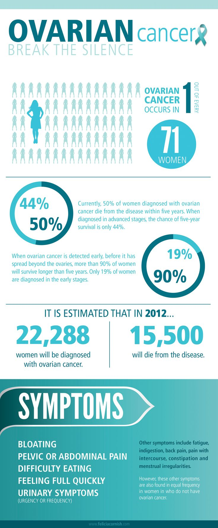 Ovarian Cancer Awareness Infographic #ovarian #teal