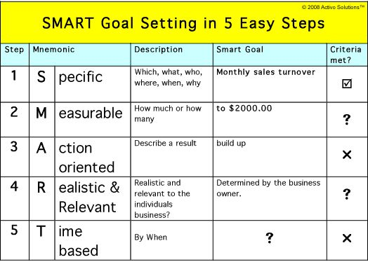 Best Smart Goals For Max Images On   Goals Goal