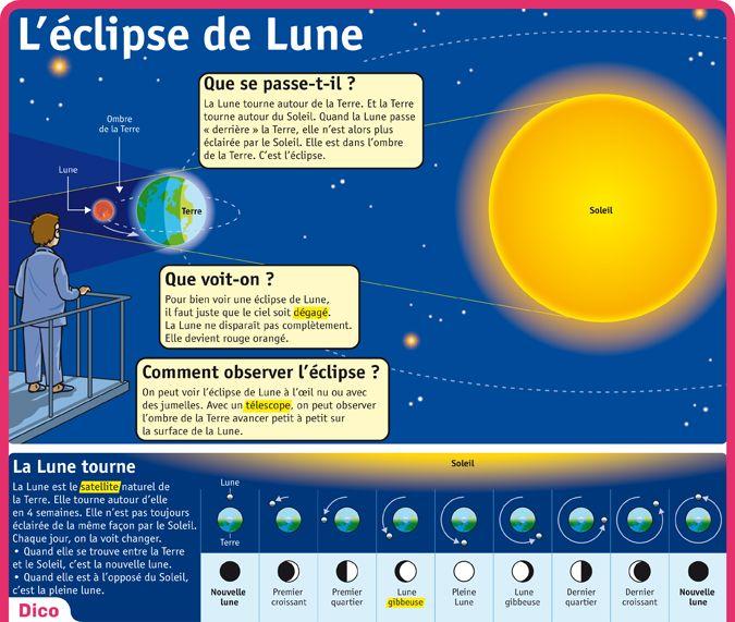 Fiche exposés : L'éclipse de Lune (satellite de la Terre )