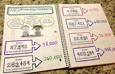 Lesson 2- estimating products using rounding (Interactive Math Notebook)