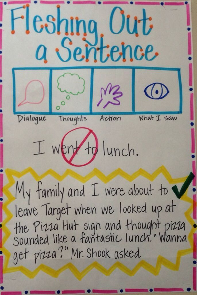 A bunch of anchor charts with actual examples that might be helpful