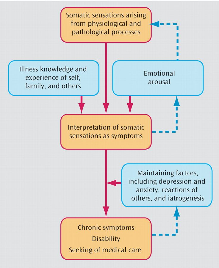 11 best somatic symptom disorders images on Pinterest  Disorders Nursing schools and Schools