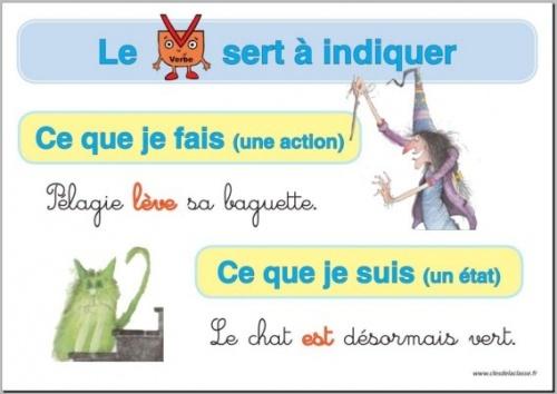 Verbe : affiches et leçons