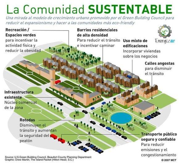 Contexto 3 Arquitectura sustentable | Cursos | Desarrollo Humano | Fundación Energizar