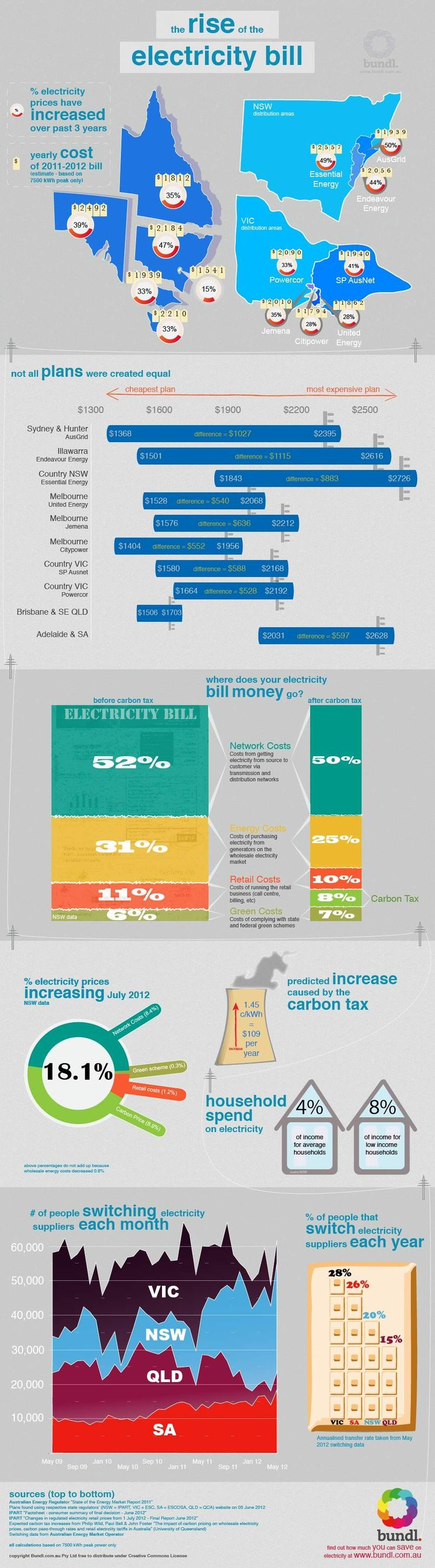 How Electricity Prices Vary Between States | Lifehacker Australia