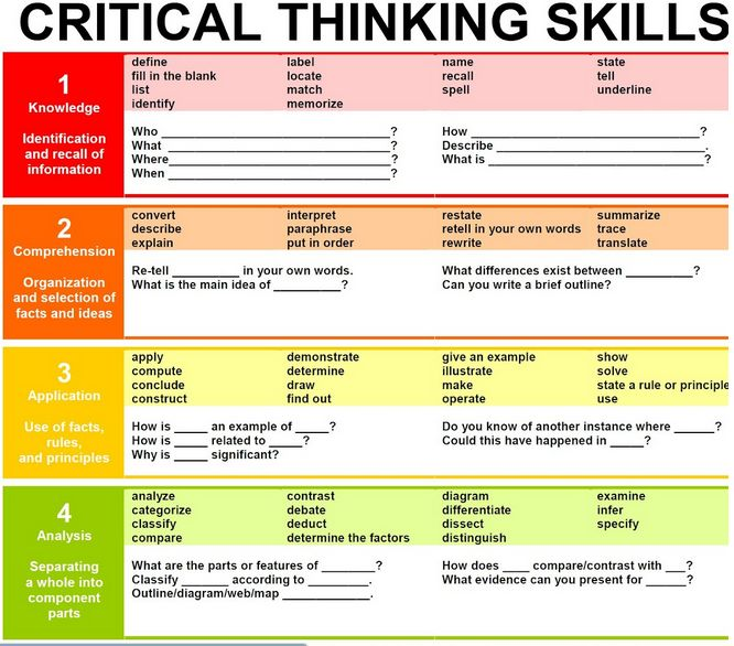 A Must Have Chart Featuring Critical Thinking Skills ~ Educational Technology and Mobile Learning