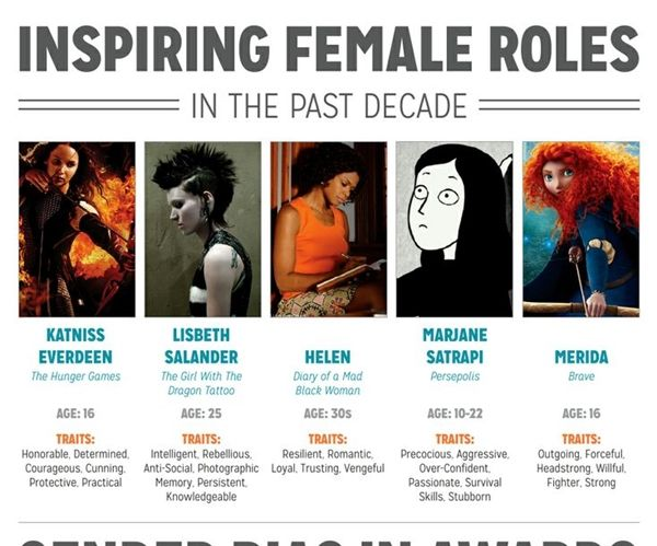 The war against gender inequality in film rages on with the New York Film Academy's latest findings.