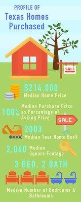Aumentan la diversidad entre los compradores de viviendas y la composición de los hogares en Texas mientras crecen los desafíos de asequibilidad   La Asociación de Agentes de Bienes Raíces de Texas publica el Informe anual de Compradores y Vendedores de Viviendas.  AUSTIN Texas Abril de 2017 /PRNewswire- / - Un nuevo Informe de Compradores y Vendedores de Viviendas en Texas publicado hoy por la Asociación de Agentes de Bienes Raíces de Texas reveló una creciente diversidad étnica de los…