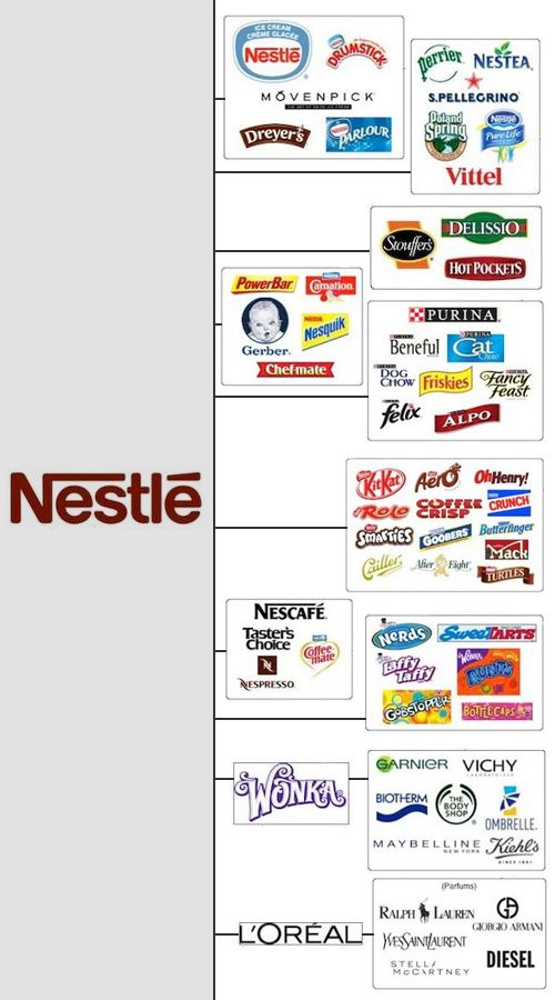 The Top Ten US Corporate Giants That Control Your Choice #Brands #Logo #designers