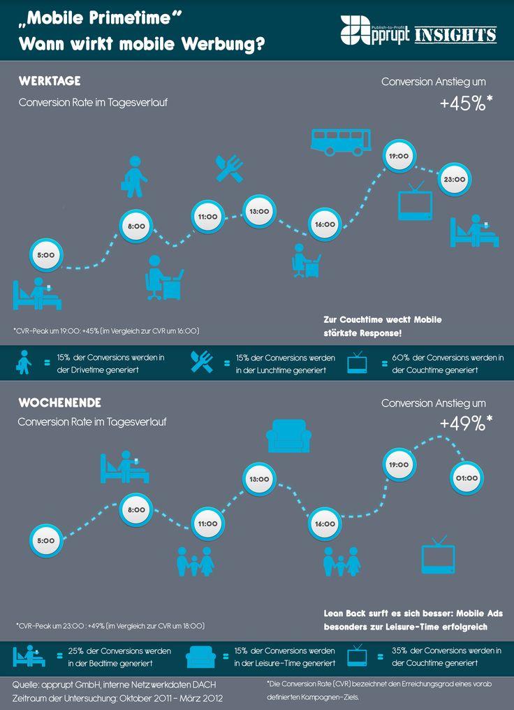 Zu Welcher Tageszeit #Mobile #Werbung Wirkt #Infographic #Onlinemarketing