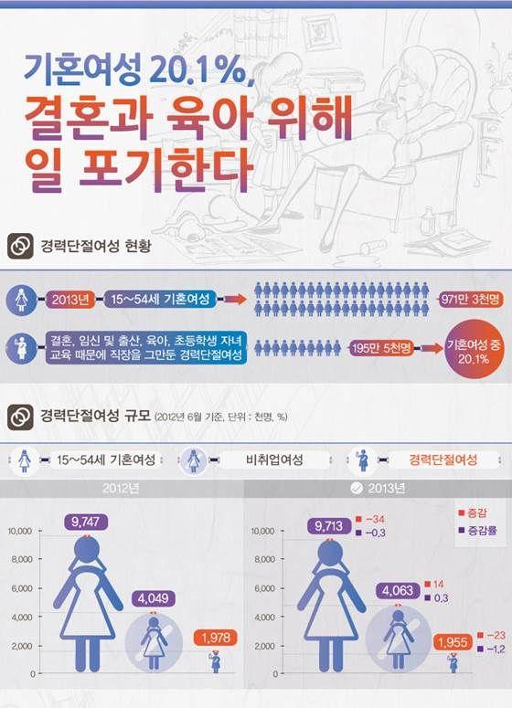 기혼여성 20.1%, 경력단절, 결혼․임신․육아 때문 [인포그래픽] | 비주얼다이브