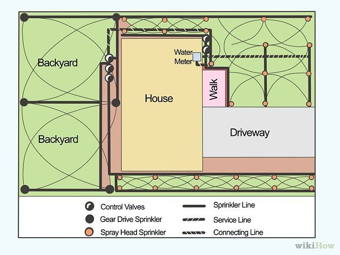 How to Install a Sprinkler System! that is creepily accurate of what my house looks like