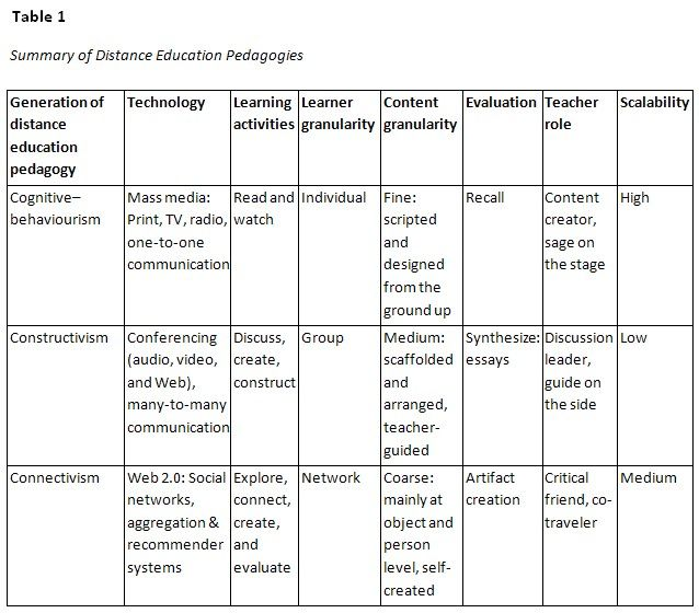 educational technology theories and theorists essay Abstract: in this paper we explore the role of theories in current practice in  educational technology we review a range of writings from the past 30 years on  the.