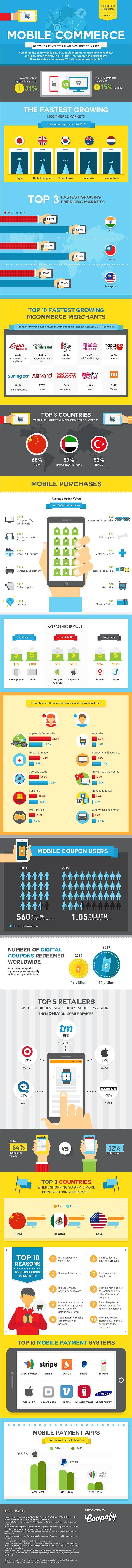 State Of Mobile Commerce - April 2016: http://blog.hubspot.com/marketing/mobile-commerce-growth-global